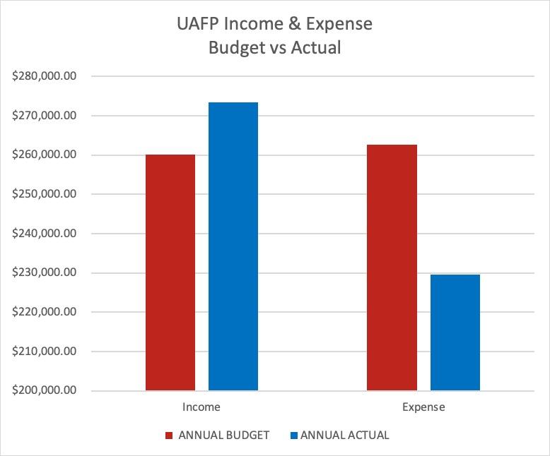 UAFP (1)