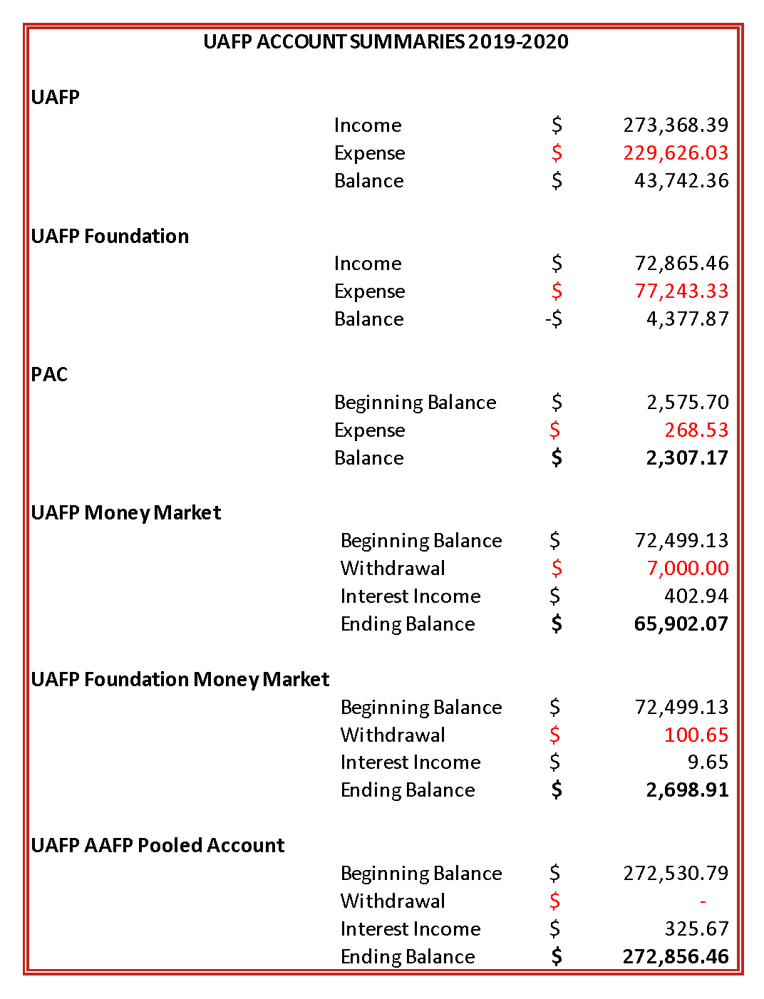 UAFP Monthly Accounting 2019-2020_TMP